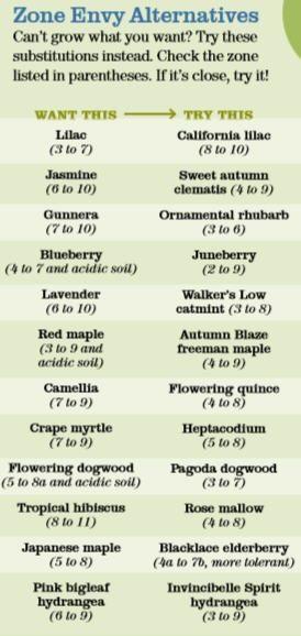 Gardening Zones Substitution